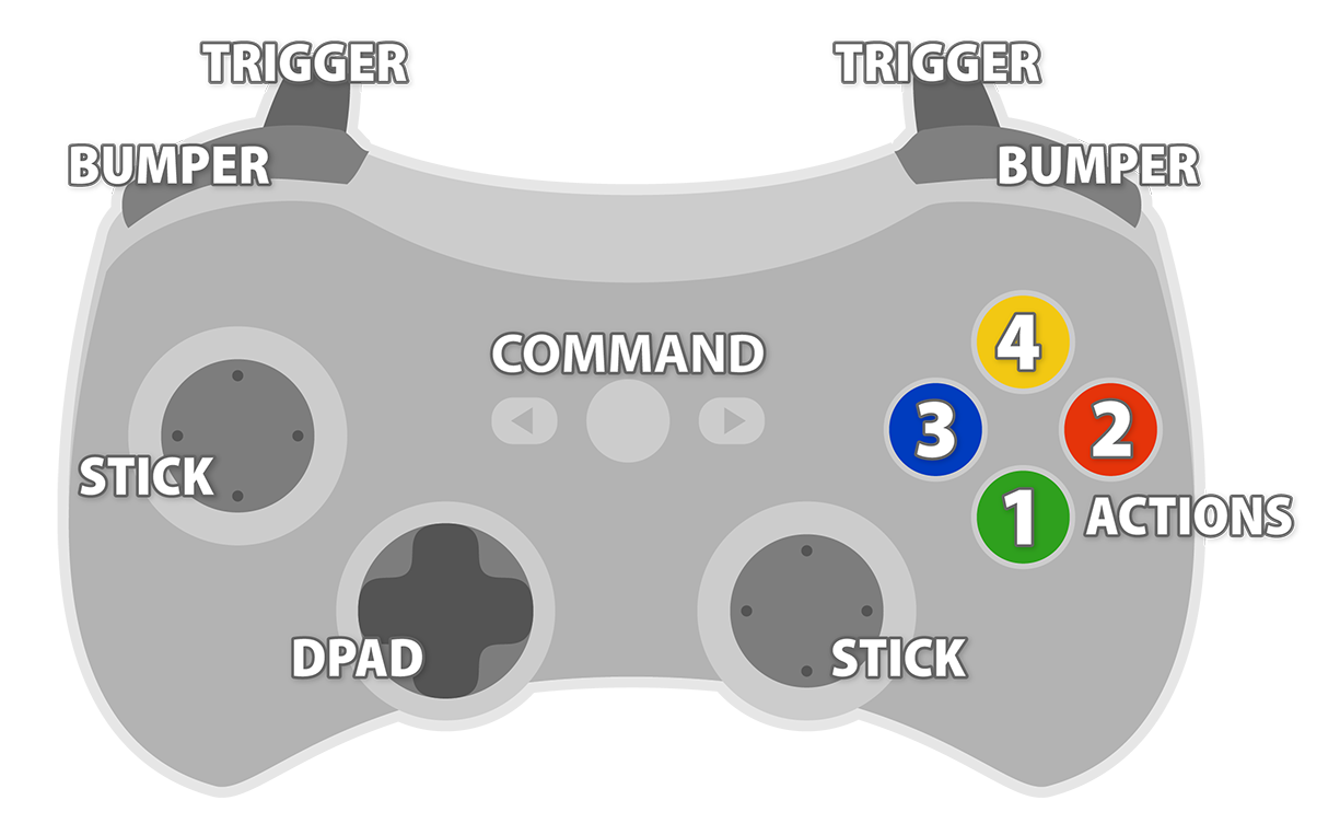 Illustration: Standardized Controls